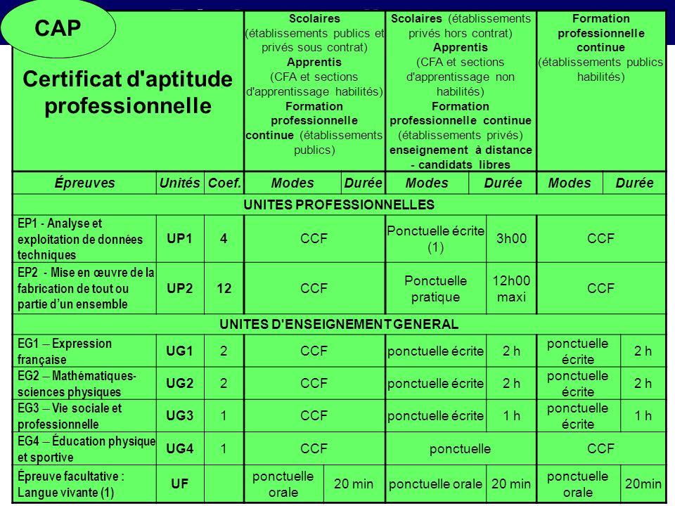 Règlement d'examen CAP Certificat d aptitude professionnelle Épreuves