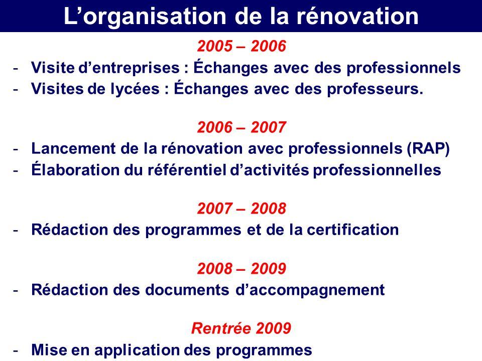 L'organisation de la rénovation