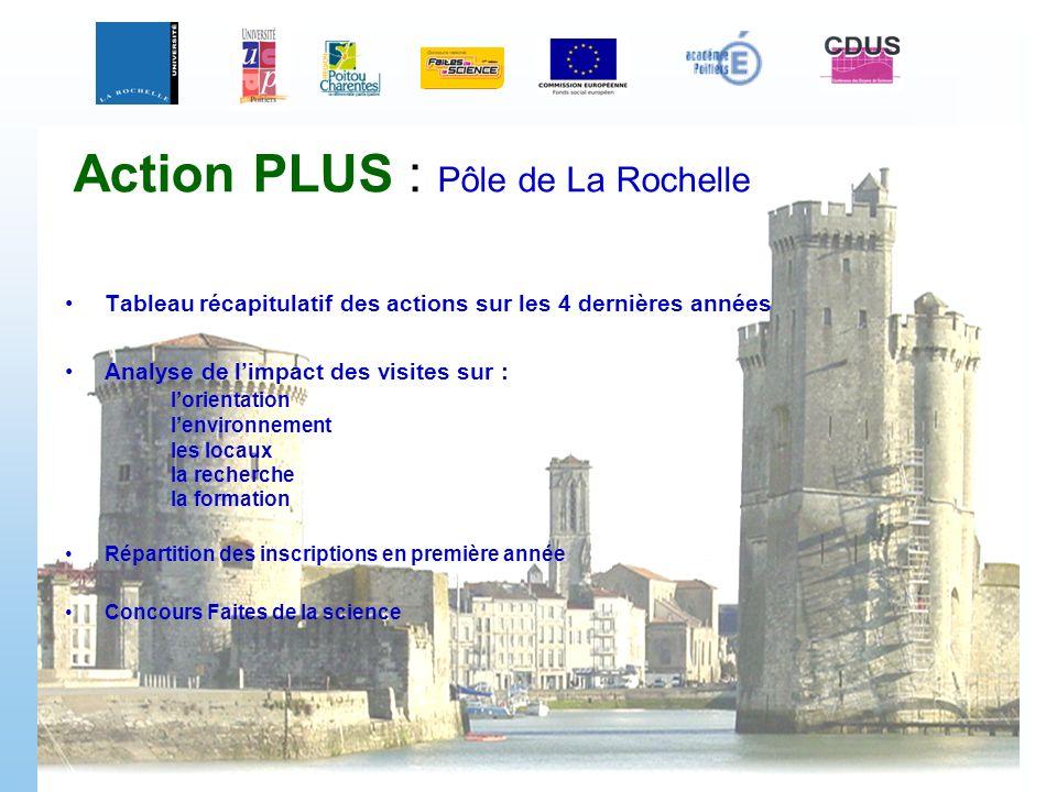 Action PLUS : Pôle de La Rochelle