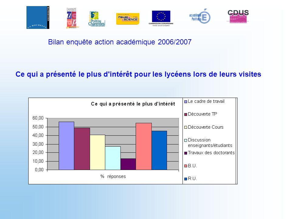 Bilan enquête action académique 2006/2007
