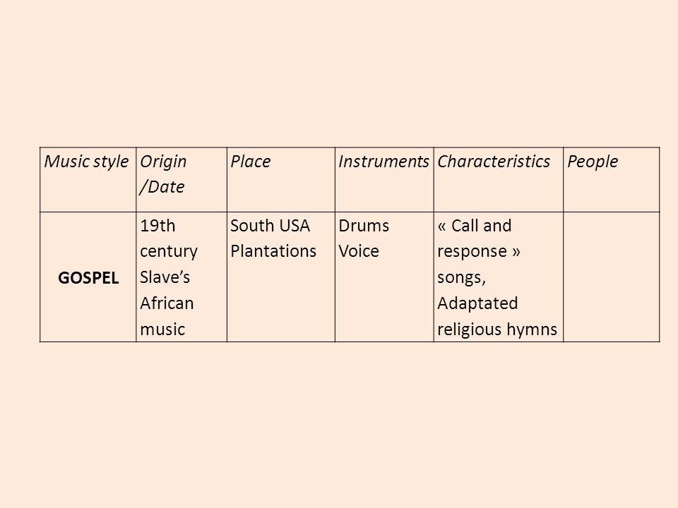 Music style Origin /Date. Place. Instruments. Characteristics. People. GOSPEL. 19th century. Slave's African music.