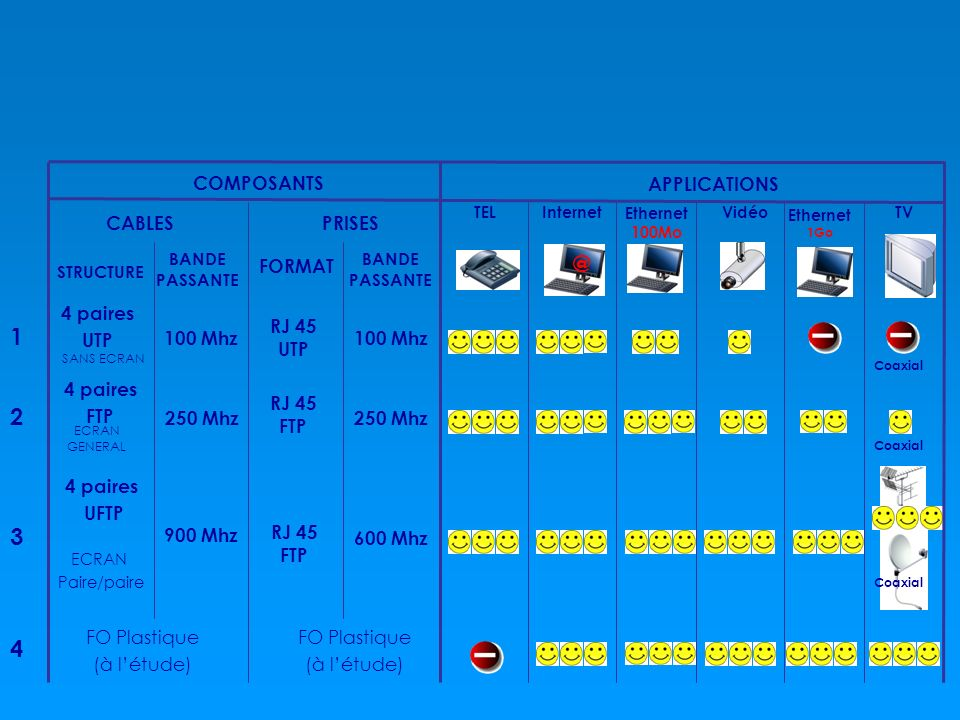 @ 1 2 3 4 COMPOSANTS APPLICATIONS CABLES PRISES FORMAT 4 paires UTP