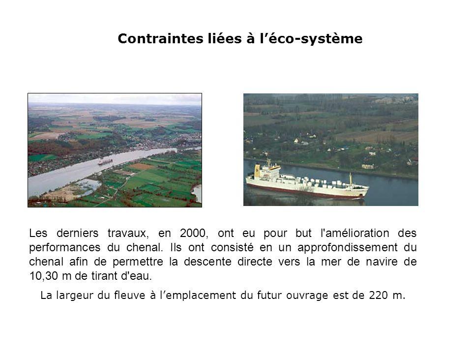 Contraintes liées à l'éco-système