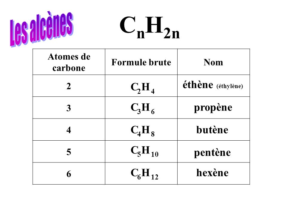 CnH2n Les alcènes éthène (éthylène) C H 2 4 C H propène 3 6 C H butène