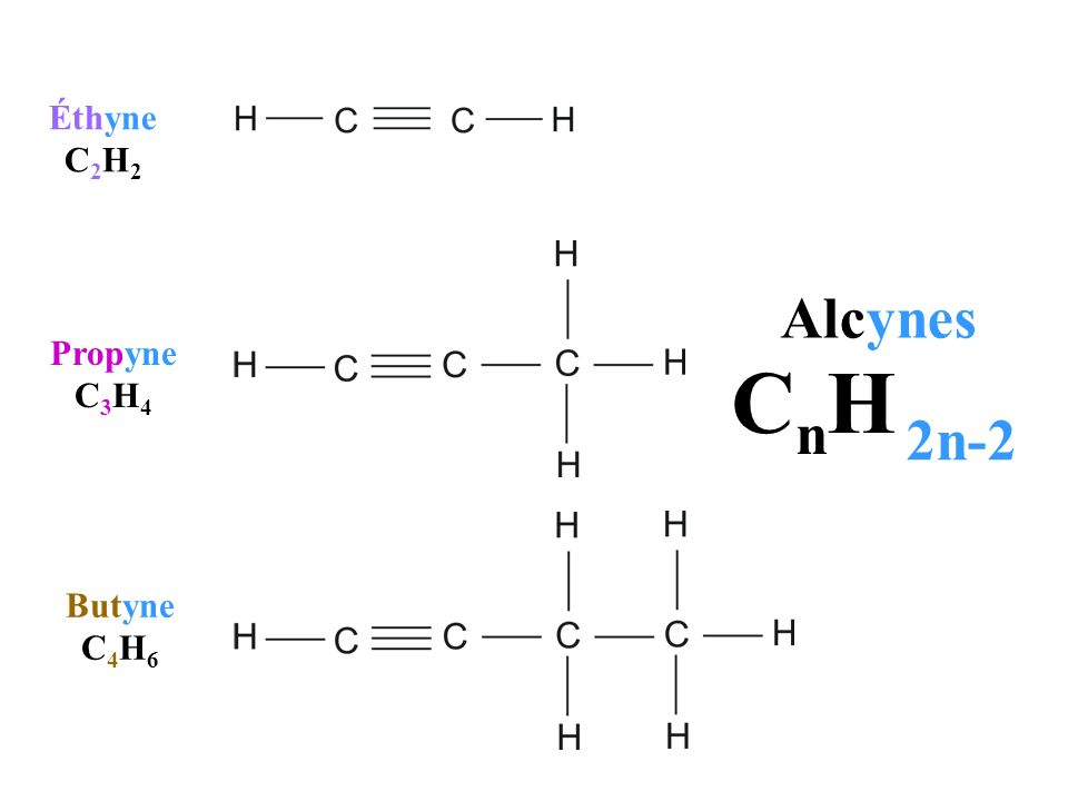 Éthyne C2H2 Alcynes Propyne C3H4 CnH 2n-2 Butyne C4H6