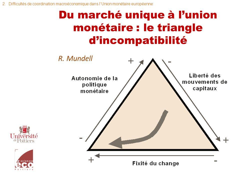 Du marché unique à l'union monétaire : le triangle d'incompatibilité