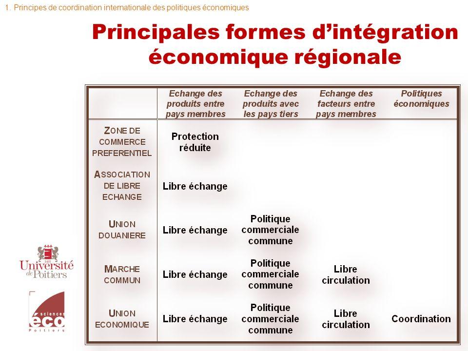 Principales formes d'intégration économique régionale