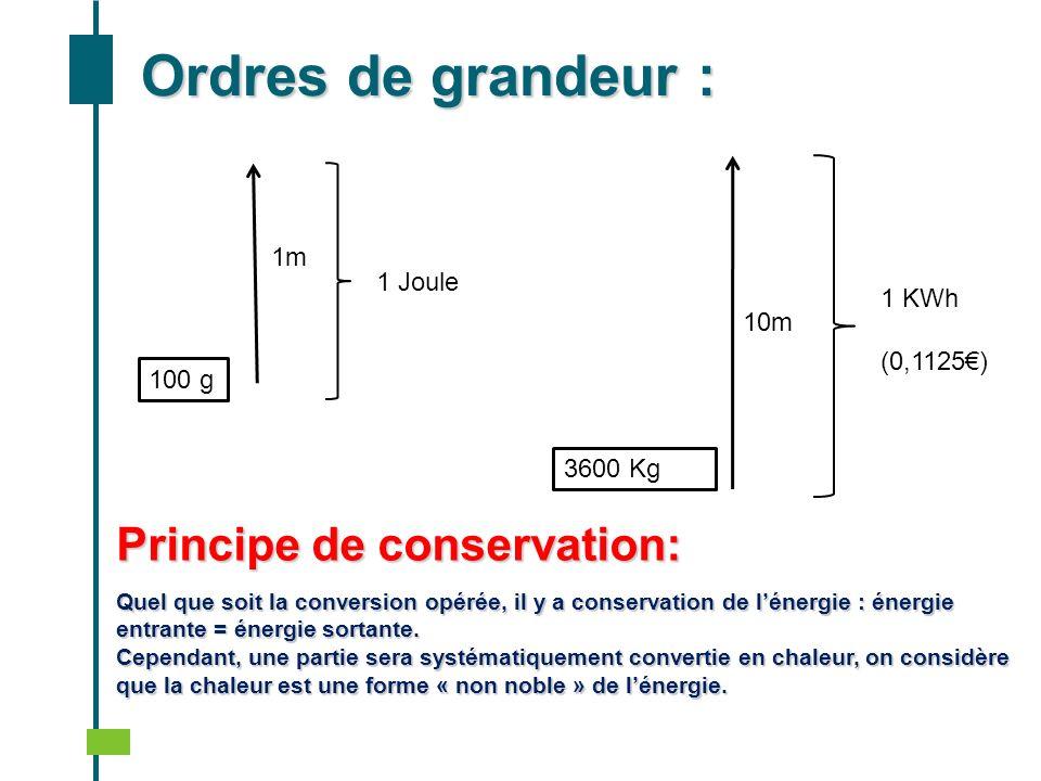 Ordres de grandeur : Principe de conservation: 1m 1 Joule 1 KWh 10m