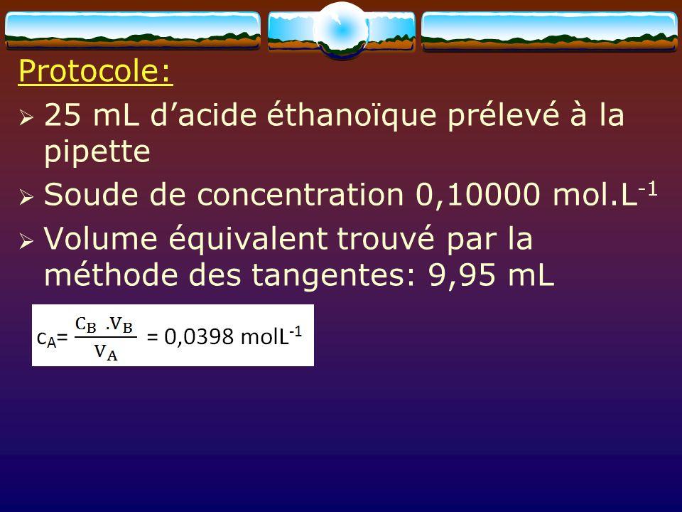 Protocole: 25 mL d'acide éthanoïque prélevé à la pipette. Soude de concentration 0,10000 mol.L-1.