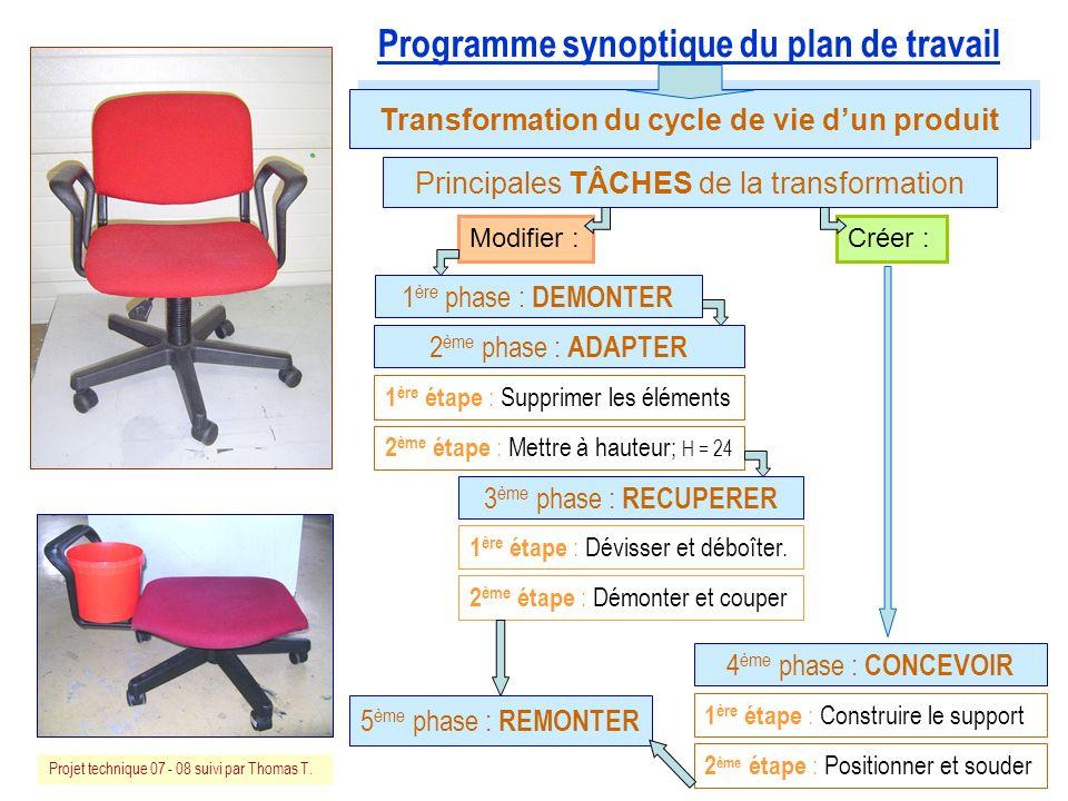 Programme synoptique du plan de travail