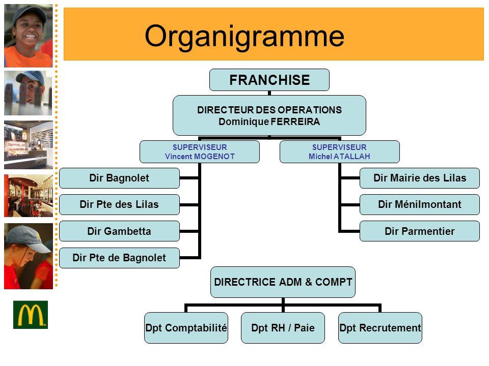 Le m tier de superviseur animer un r seau ppt video for Organigramme online