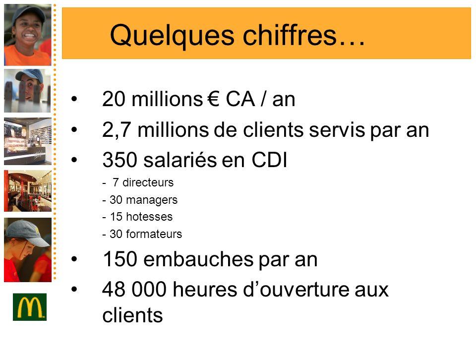 Quelques chiffres… 20 millions € CA / an