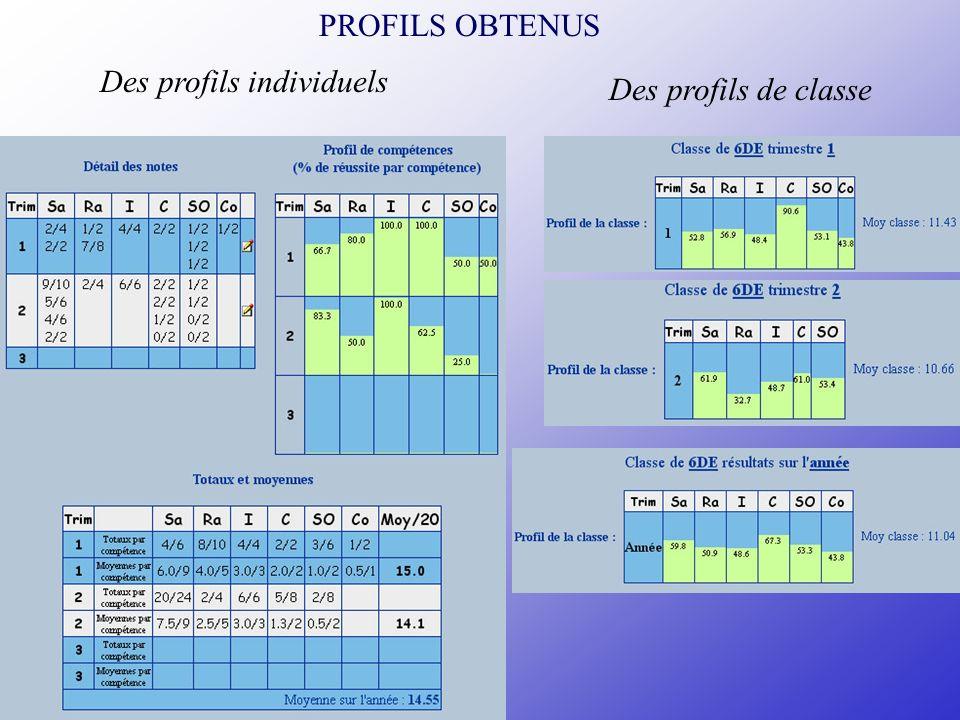 Des profils individuels