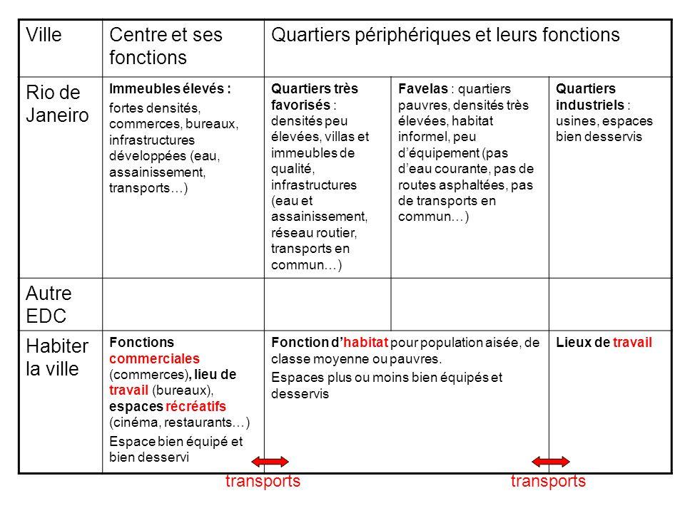 Centre et ses fonctions Quartiers périphériques et leurs fonctions