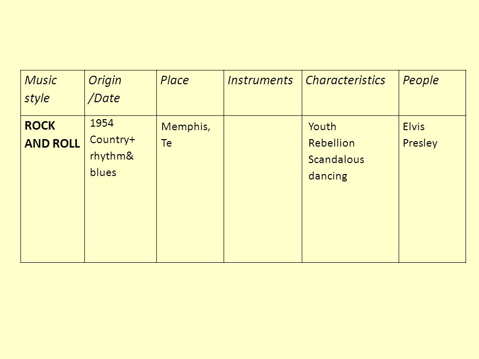 Music style Origin /Date Place Instruments Characteristics People