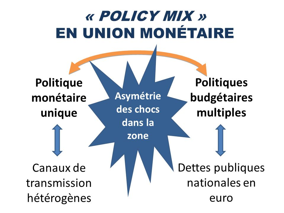 « POLICY MIX » EN UNION MONÉTAIRE