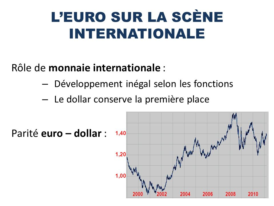 L'EURO SUR LA SCÈNE INTERNATIONALE