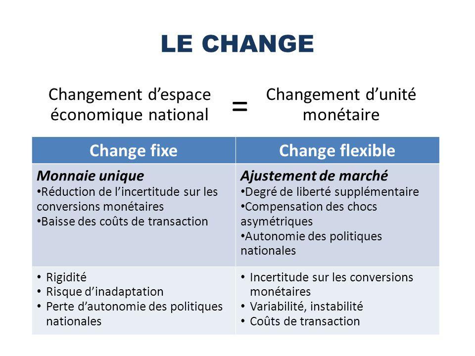 = LE CHANGE Changement d'espace économique national