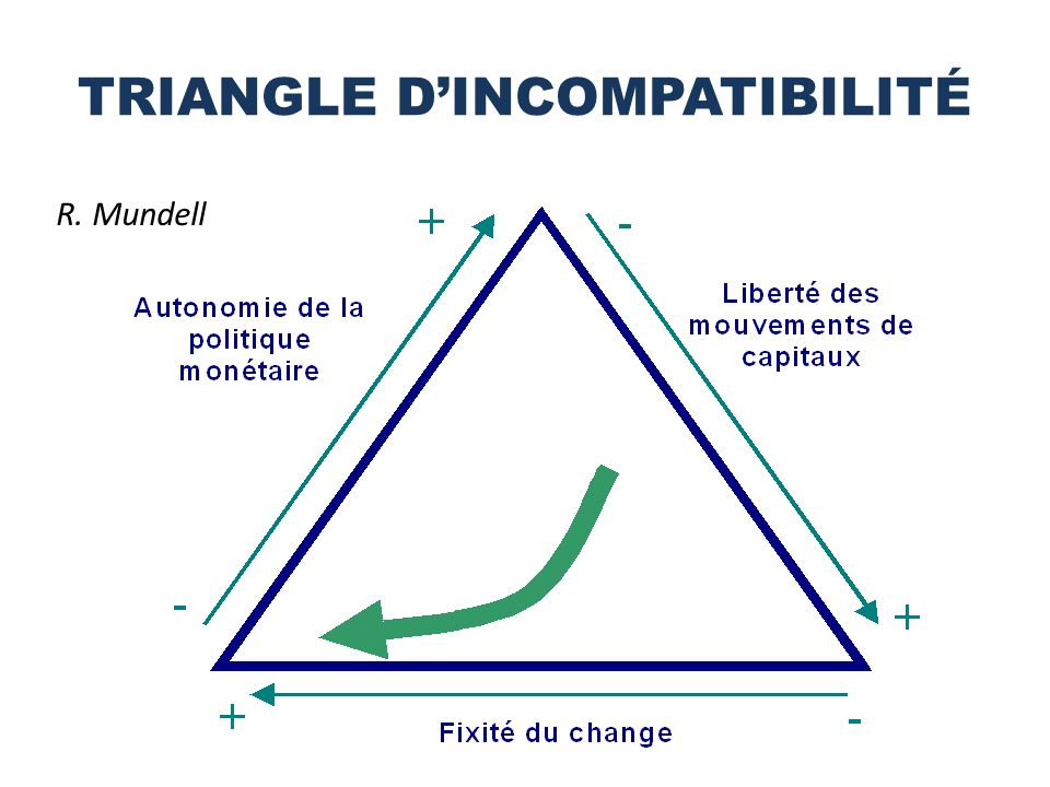 TRIANGLE D'INCOMPATIBILITÉ