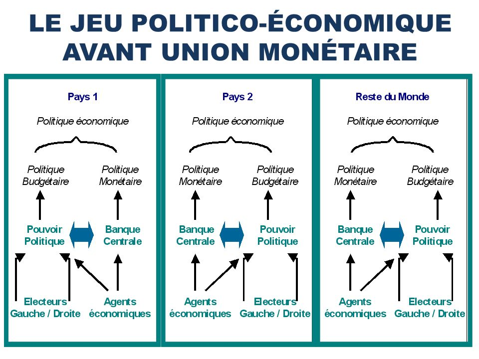 LE JEU POLITICO-ÉCONOMIQUE AVANT UNION MONÉTAIRE