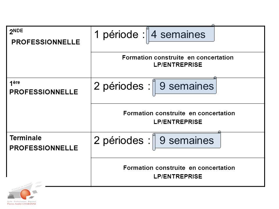 Formation construite en concertation LP/ENTREPRISE