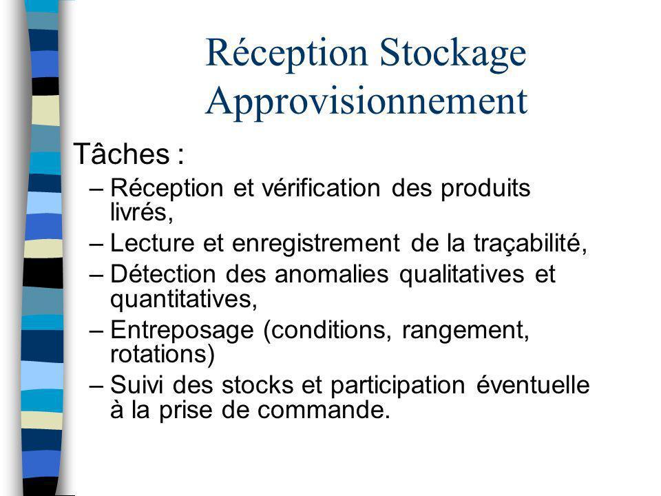 Réception Stockage Approvisionnement