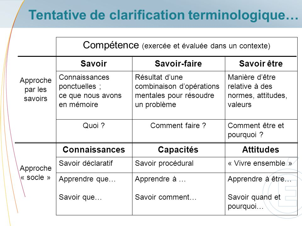 Tentative de clarification terminologique…