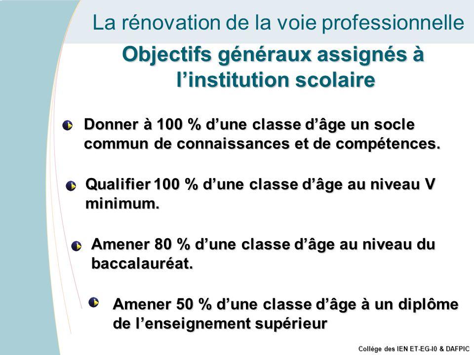 Objectifs généraux assignés à l'institution scolaire