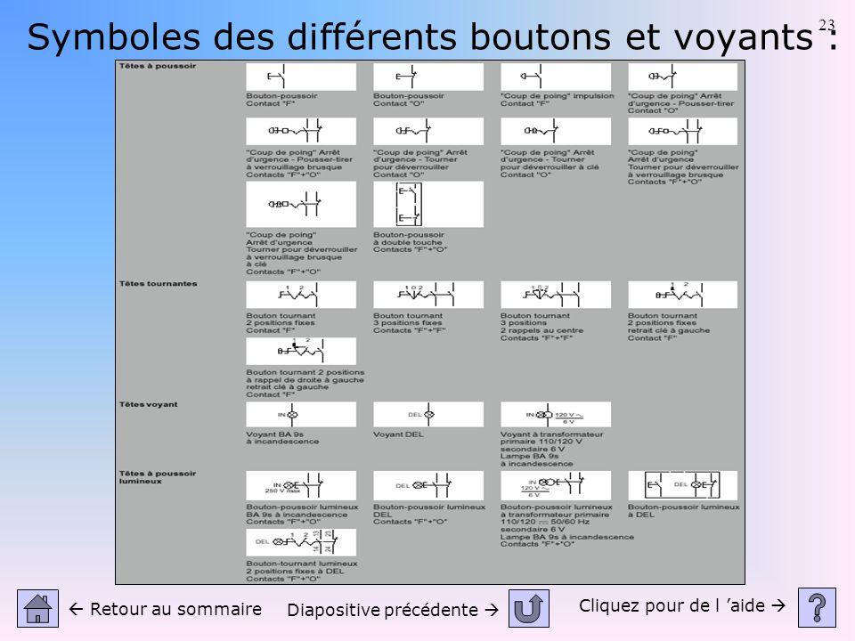Symboles des différents boutons et voyants :