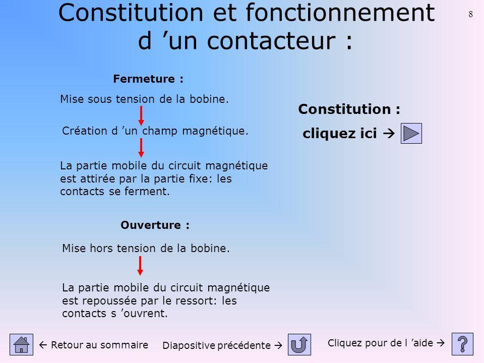 Constitution et fonctionnement d 'un contacteur :