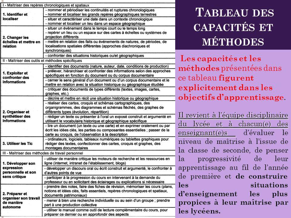 Tableau des capacités et méthodes