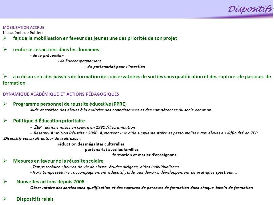 Dispositifs MOBILISATION ACCRUE. L' académie de Poitiers. fait de la mobilisation en faveur des jeunes une des priorités de son projet.