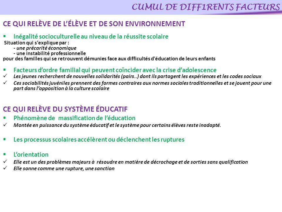 CUMUL DE DIFF1RENTS FACTEURS