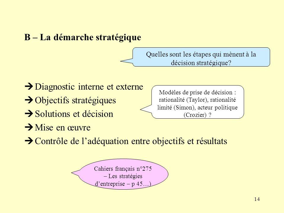 B – La démarche stratégique