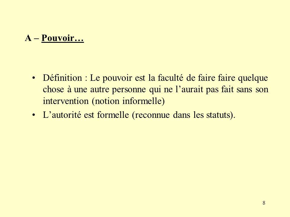 A – Pouvoir…