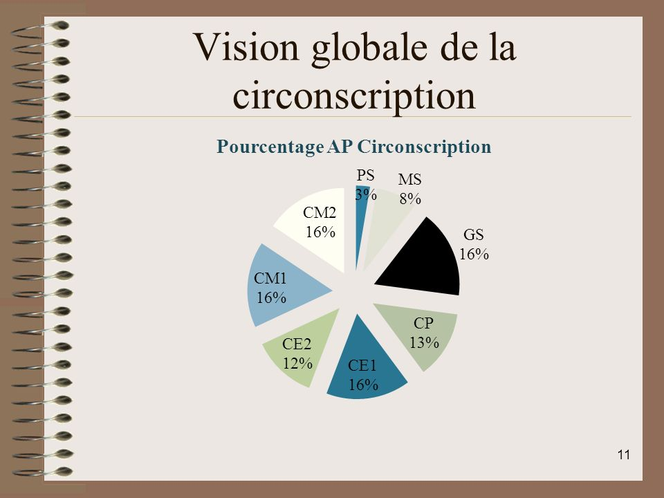 Vision globale de la circonscription