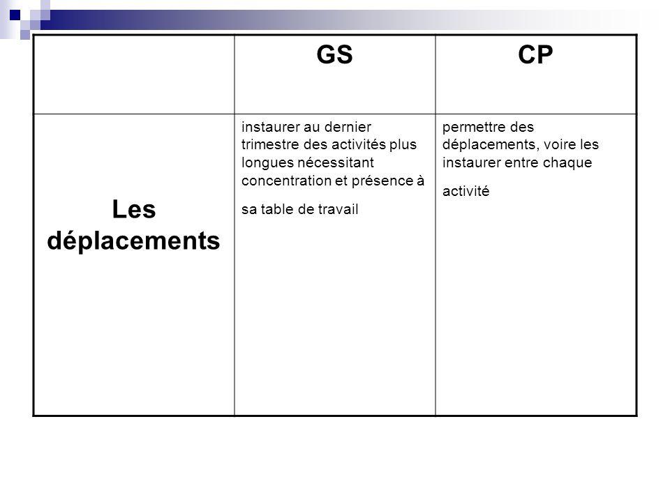 GS CP. Les déplacements. instaurer au dernier trimestre des activités plus longues nécessitant concentration et présence à sa table de travail.