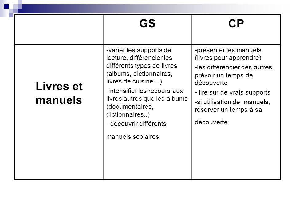 GS CP. Livres et manuels. -varier les supports de lecture, différencier les différents types de livres (albums, dictionnaires, livres de cuisine…)