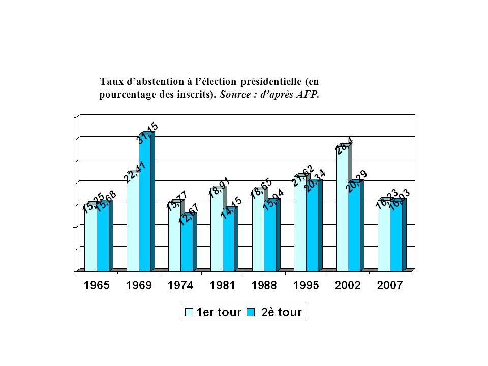 Taux d'abstention à l'élection présidentielle (en pourcentage des inscrits). Source : d'après AFP.