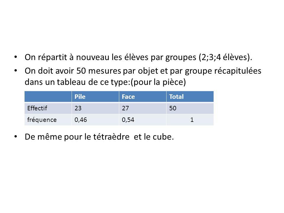 On répartit à nouveau les élèves par groupes (2;3;4 élèves).