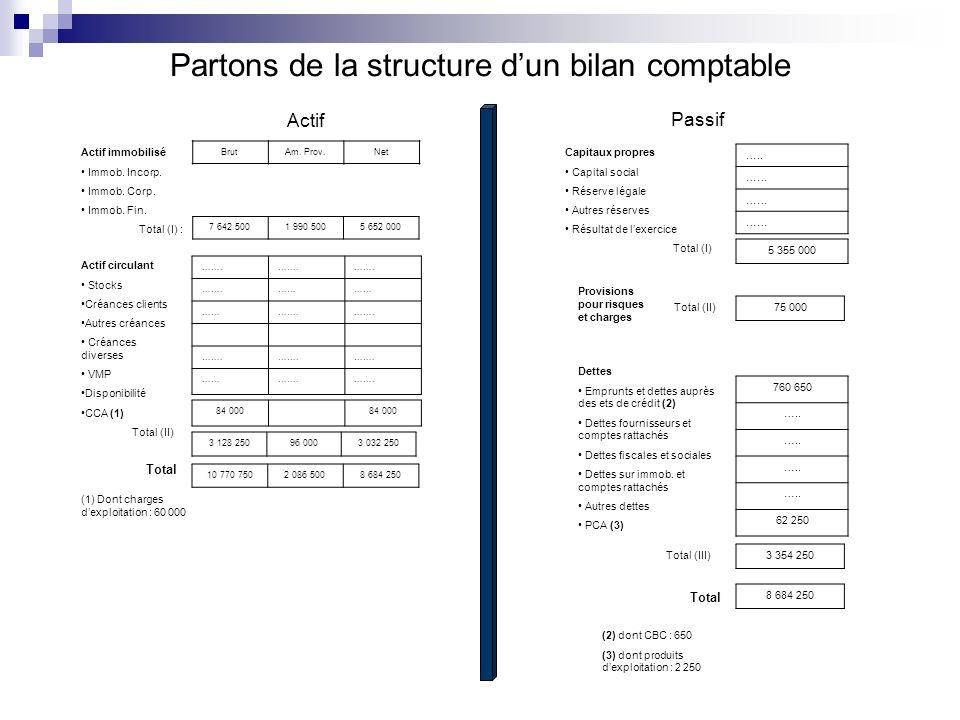 Partons de la structure d'un bilan comptable