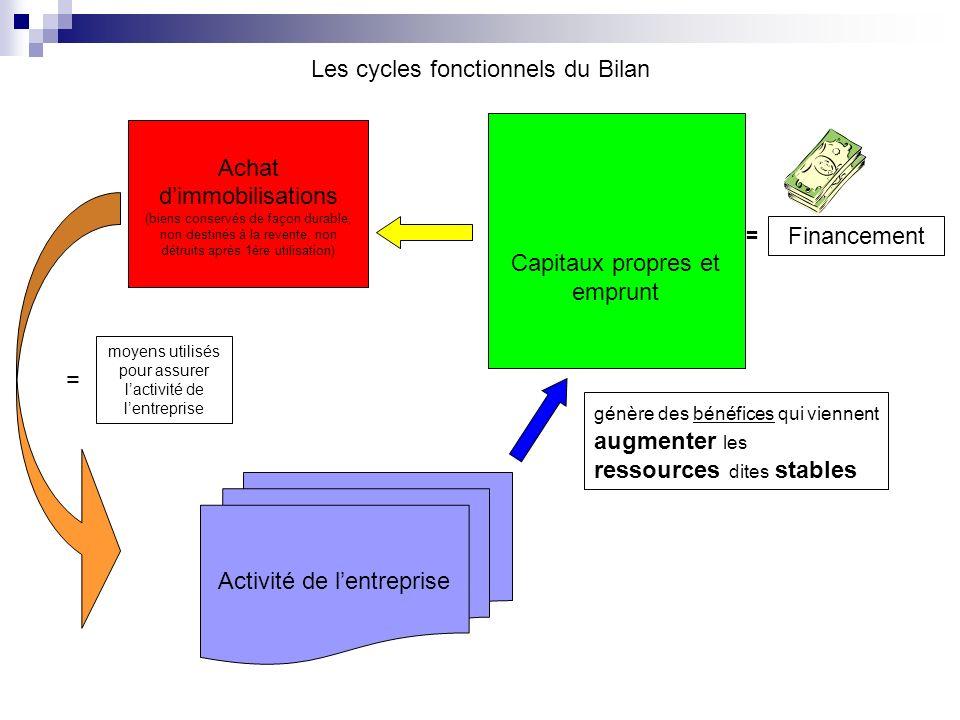 Les cycles fonctionnels du Bilan