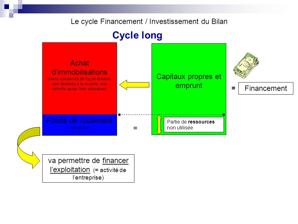 Le cycle Financement / Investissement du Bilan