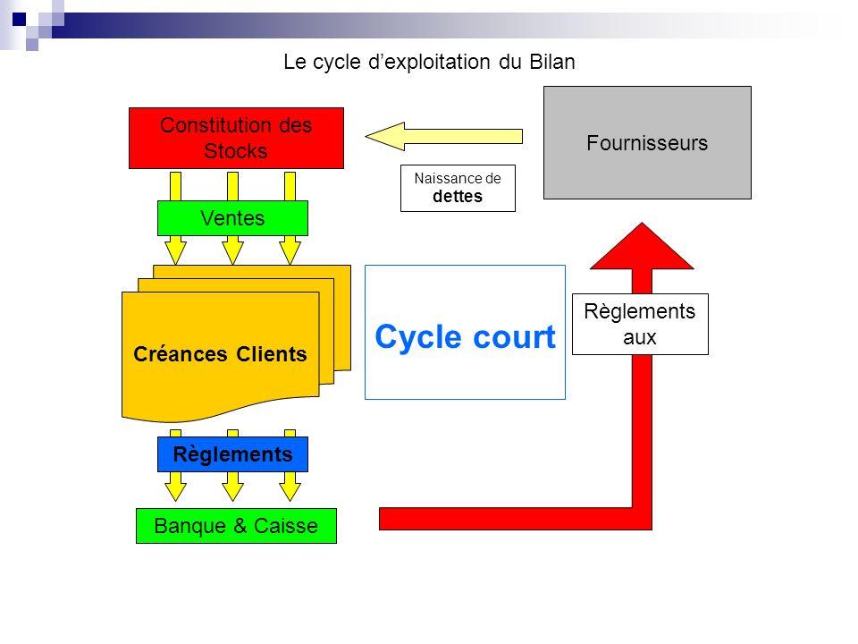 Cycle court Le cycle d'exploitation du Bilan Fournisseurs