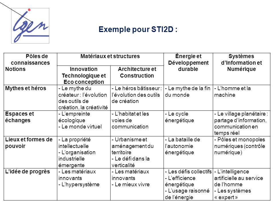 Exemple pour STI2D : Pôles de connaissances Notions