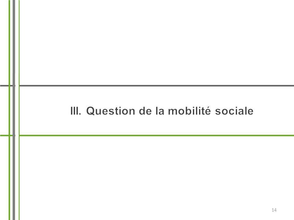 III. Question de la mobilité sociale