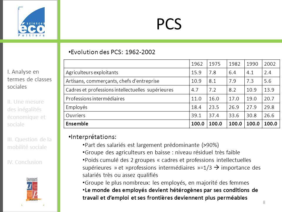 PCS Evolution des PCS: 1962-2002 Interprétations: