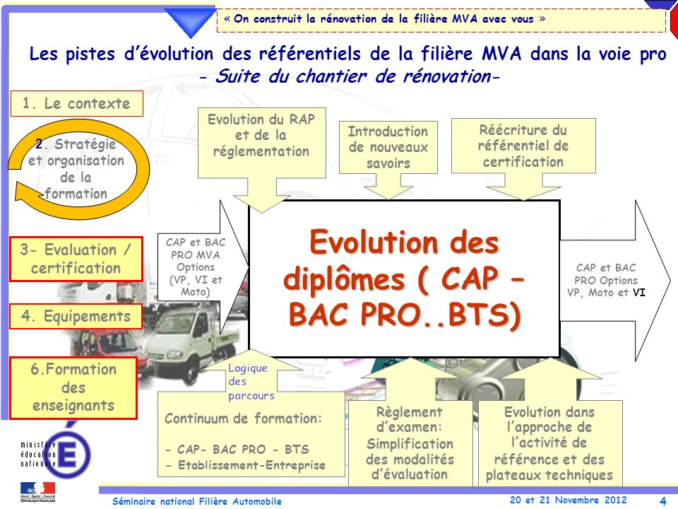 Evolution des diplômes ( CAP – BAC PRO..BTS)