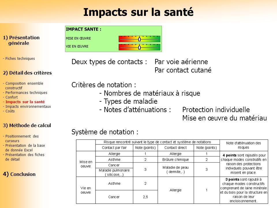 Impacts sur la santé Deux types de contacts : Par voie aérienne