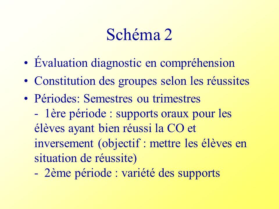 Schéma 2 Évaluation diagnostic en compréhension